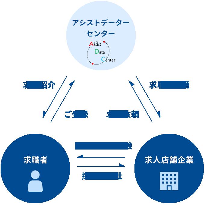 アシストデーターセンターと求職者と求人店舗企業の関係図
